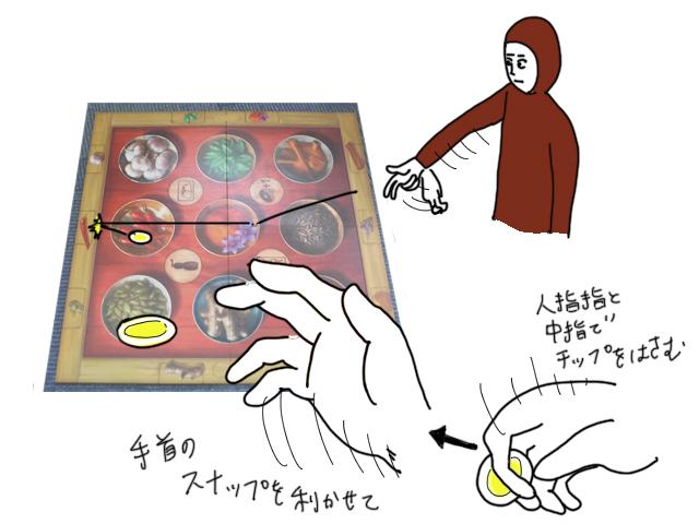 バウンドショット図解
