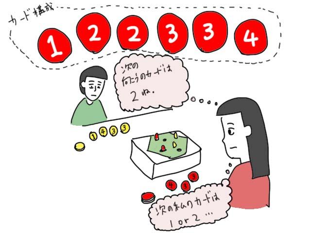 コンポーネントのアイディアが秀逸なボードゲーム「穴掘りモグラ」レビュー