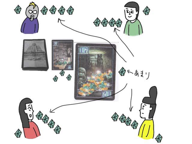 インカの黄金ボードゲーム イラスト