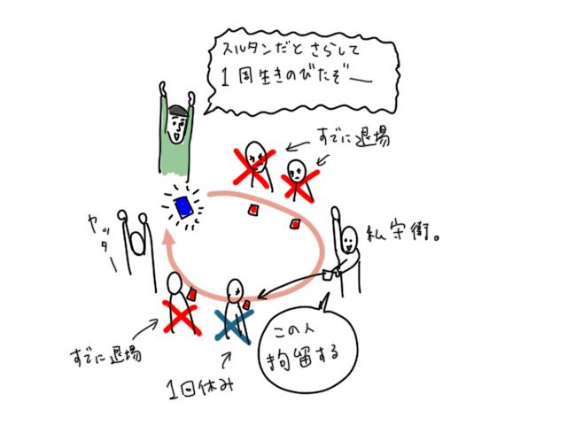カラヤのスルタン ボードゲーム イラスト